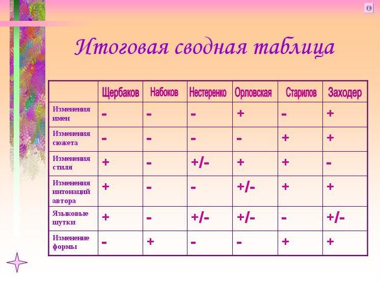Итоговая сводная таблица заполняется по мере выполнения анализа.